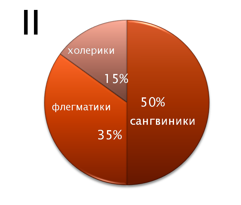 Тесты на темперамент и черты характера онлайн бесплатно - 87